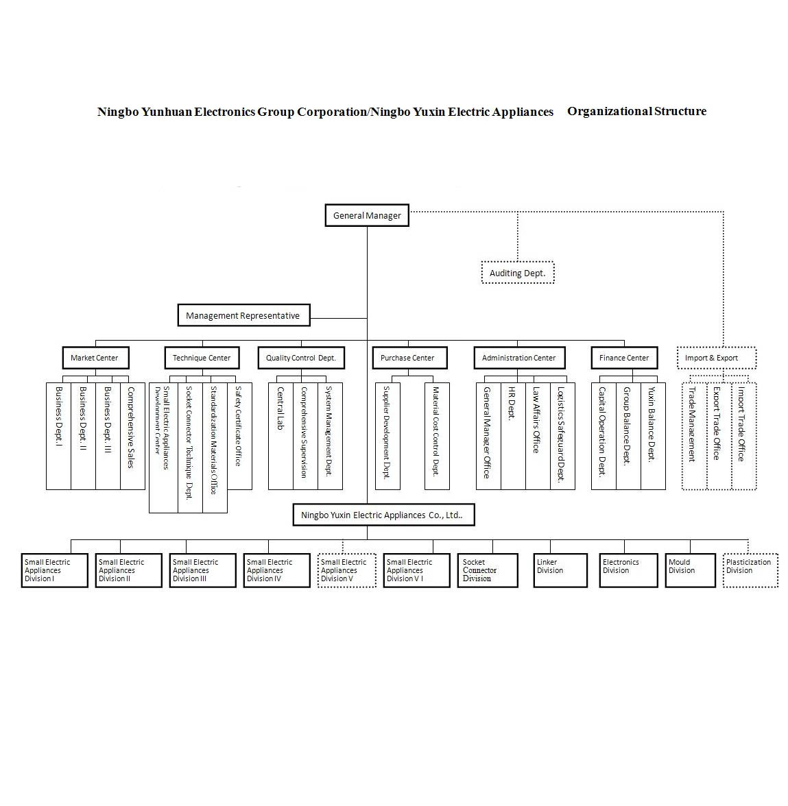 Organizational Structure on YunHuan Electronics